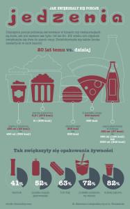 Porcje jedzenia (20 lat temu vs dziś)