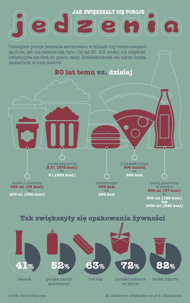 jedzenie_porcje_infografika_610