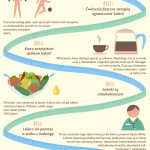 Obalenie dietetycznych mitów