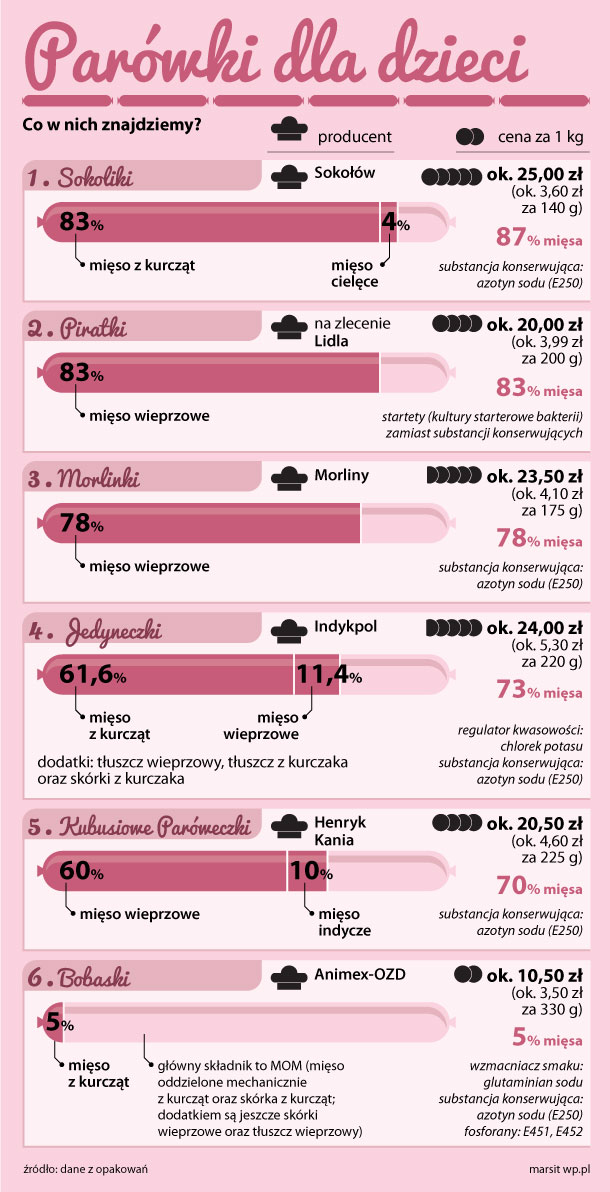 parowki_infografika_2