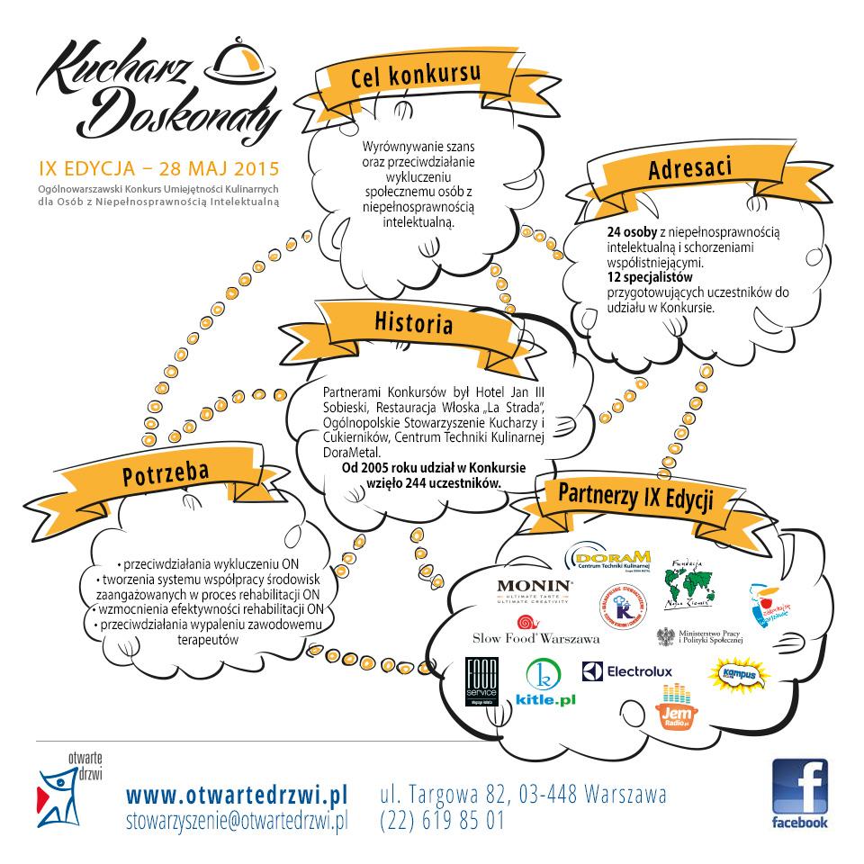 Kucharz Doskonały 2015 - infografika